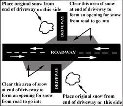 Driveway Diagram for Snow Removal by City