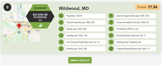 """Wildwood Honored as #5 for """"Best Cities for Fit Lifestyles"""""""