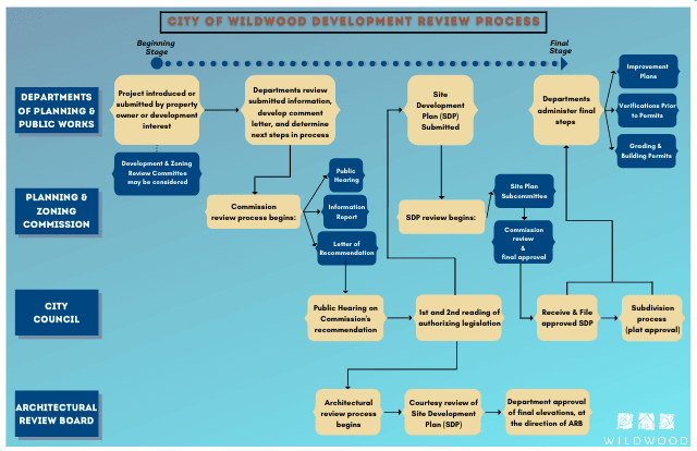 City of Wildwood Development Review Process_Final Website